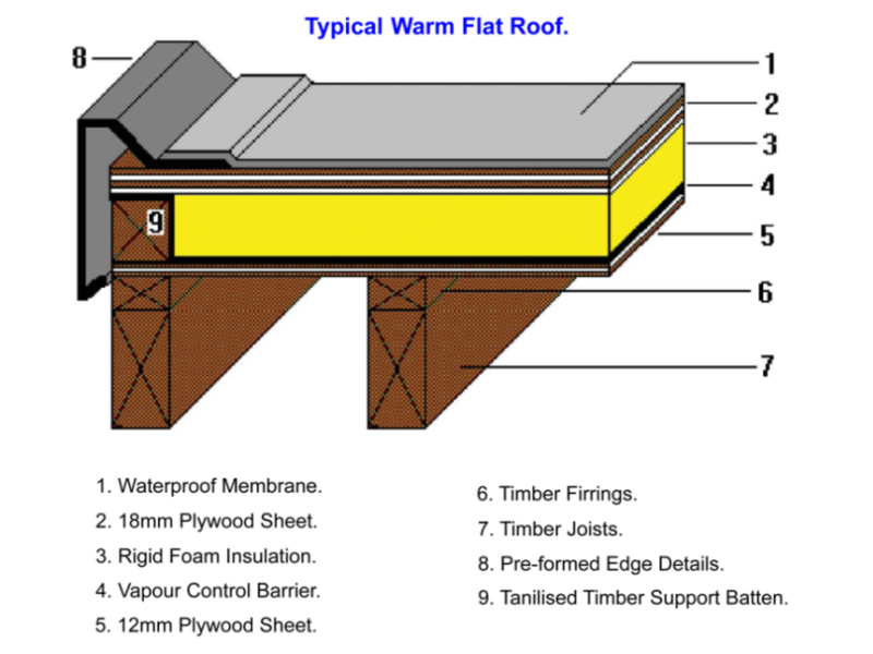 Crescent Construction 97 Feedback Pitched Roofer Flat